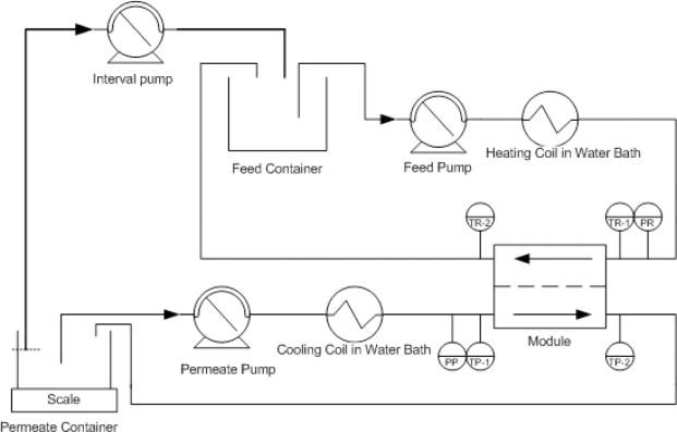 performance assessment of membrane distillation for skim