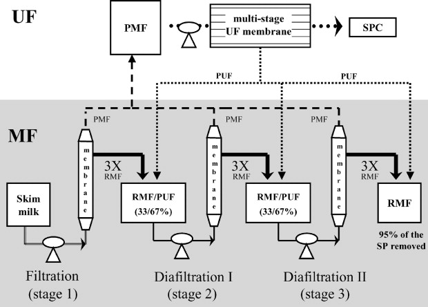 A Microfiltration Process To Maximize Removal Of Serum